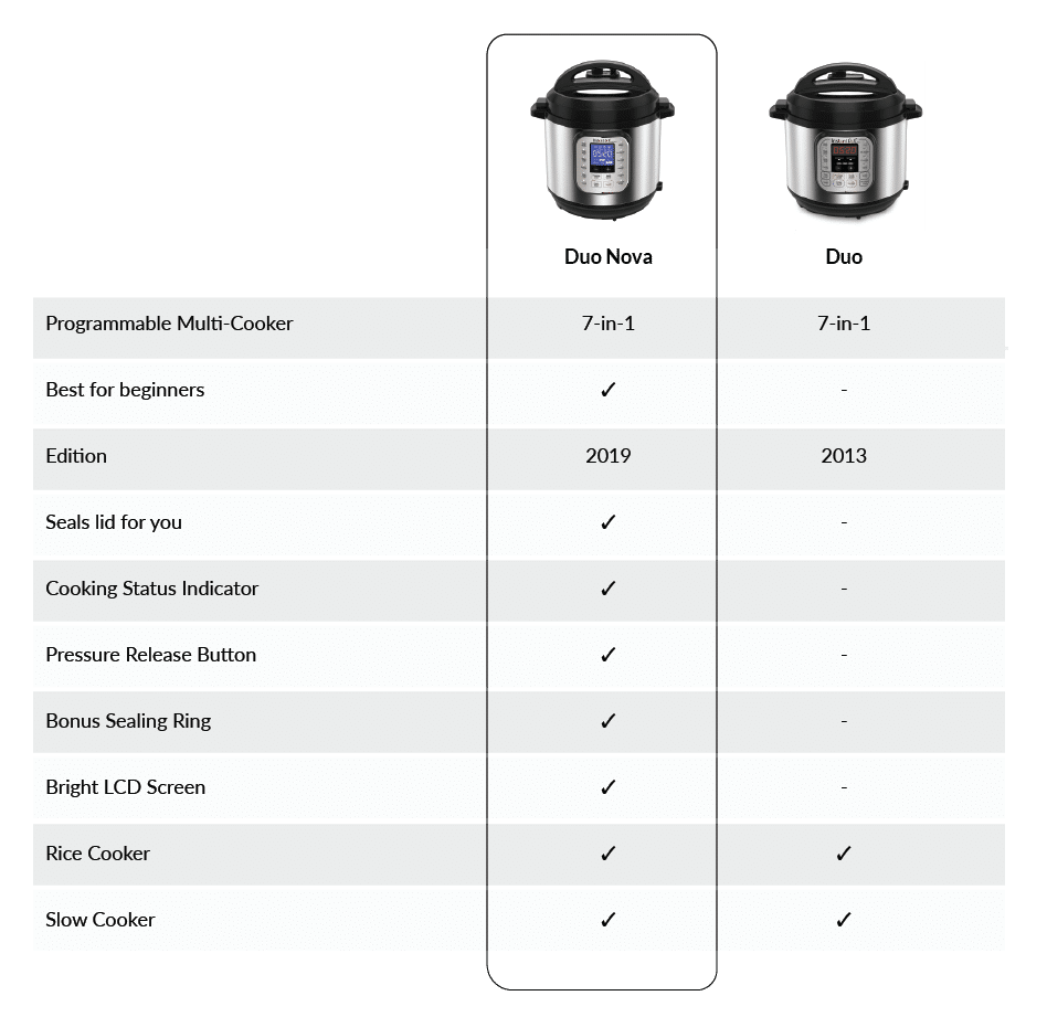 Explore the Family of Instant Pot Electric Pressure Cookers